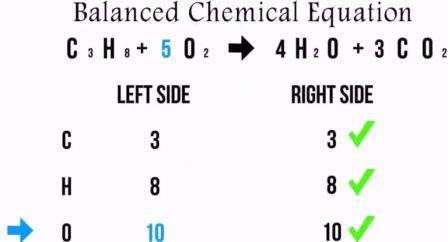 balanced chemical equation for weight loss